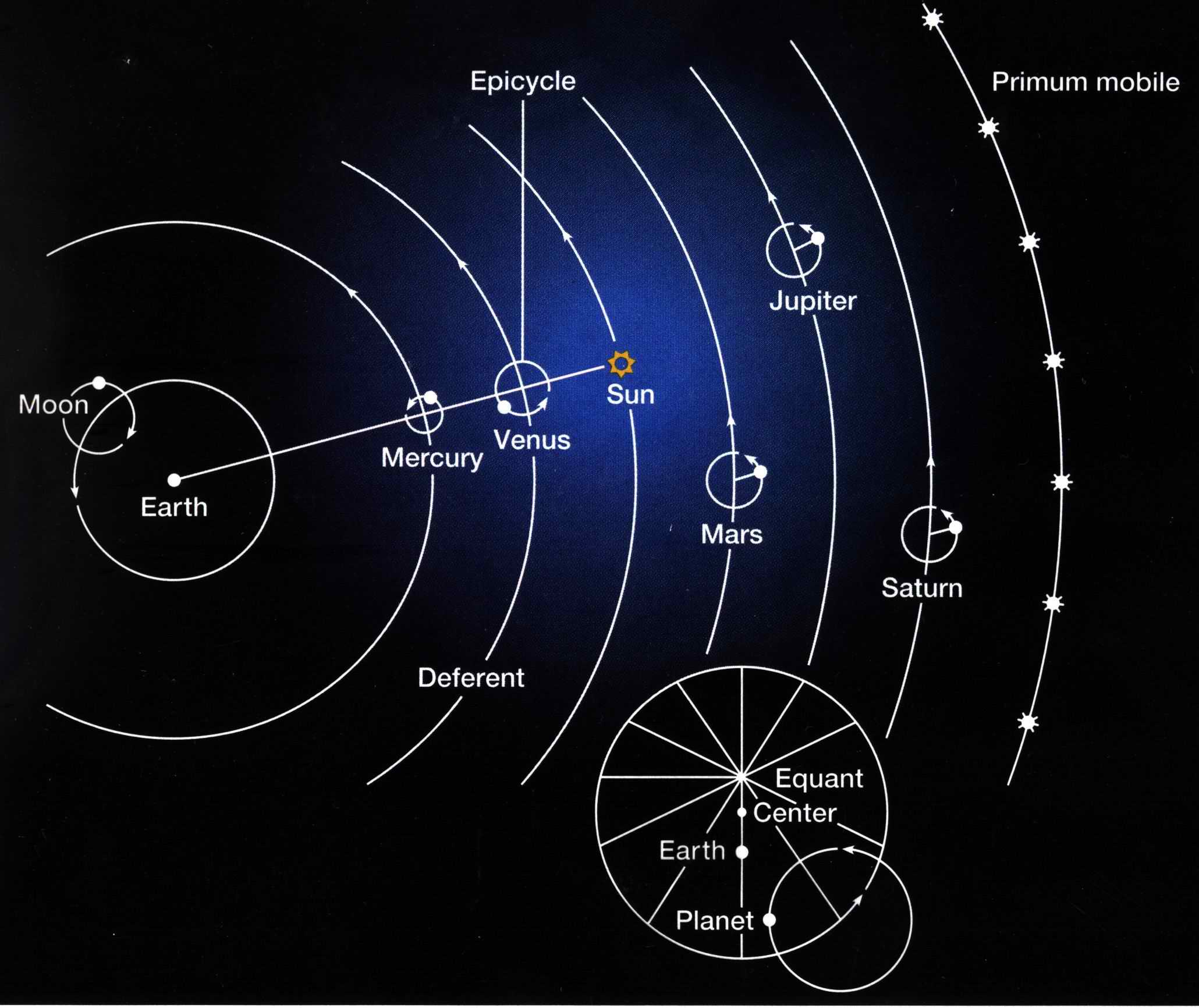 Image result for ptolemaic system