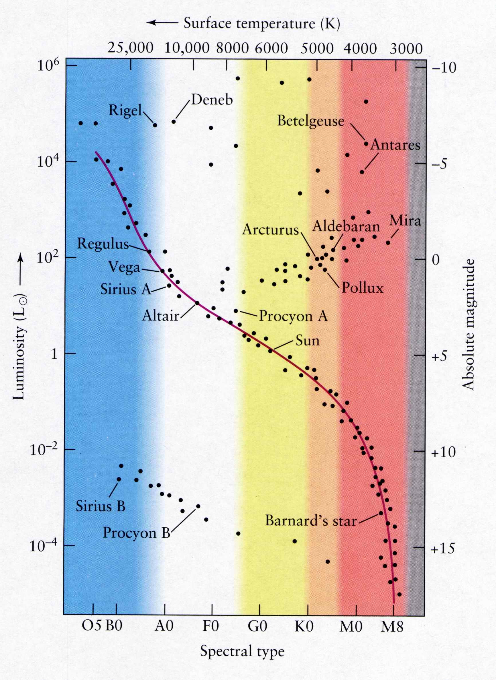 Free Worksheet Hertzsprung-russell Diagram Worksheet hr diagram worksheet fbopen where is the sun on also hertzsprung russell diagram