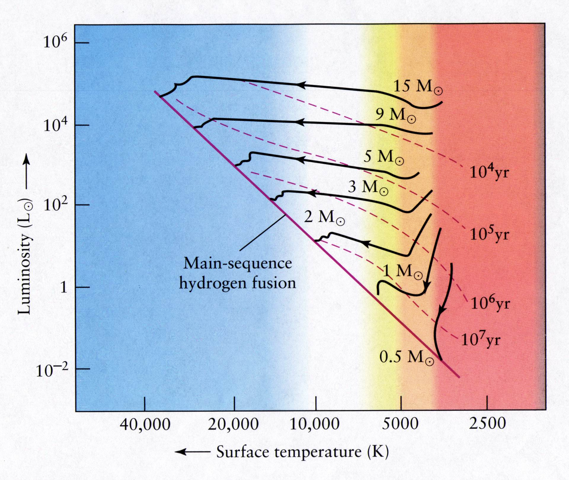 10 01 ch 10 01 from a main sequence star to a red giant ccuart