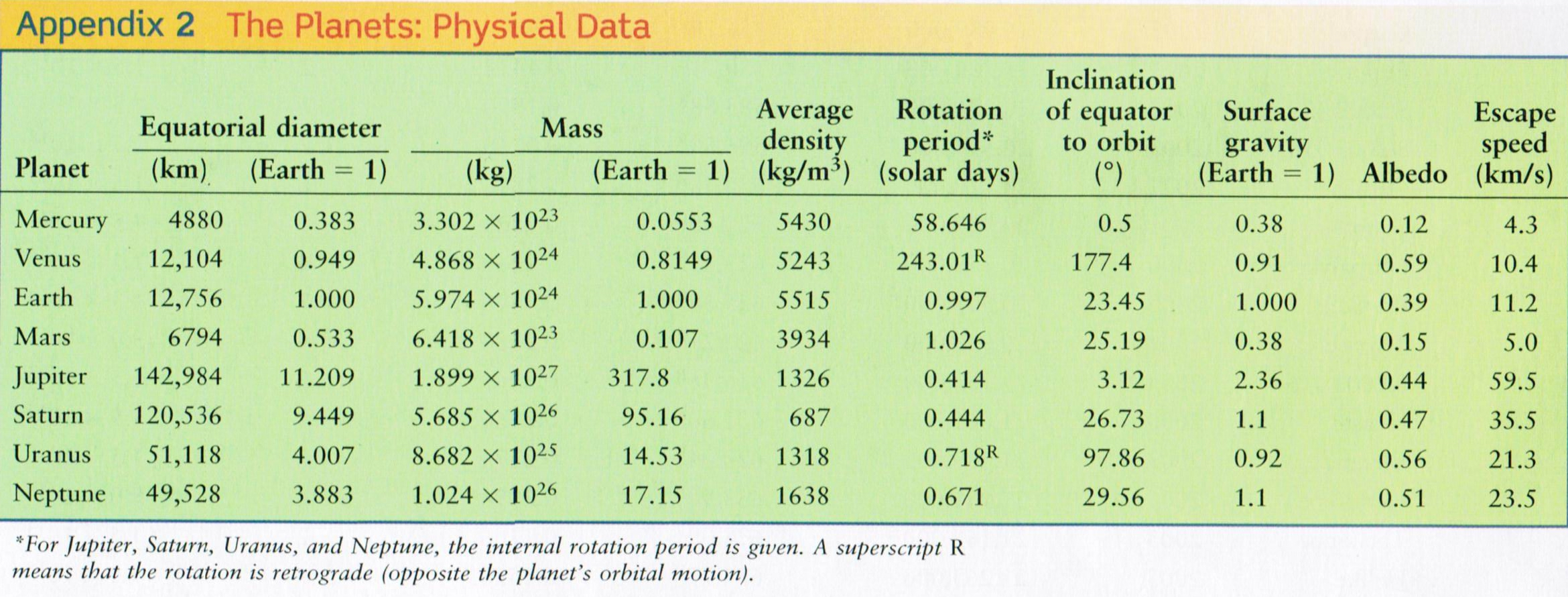 masses and distances of planets table - photo #38